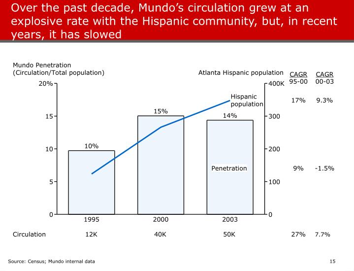 Over the past decade, Mundo's circulation grew at an explosive rate with the Hispanic community, but, in recent years, it has slowed