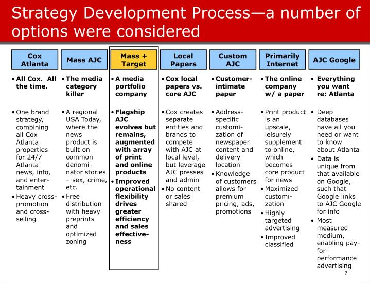 Strategy Development Process—a number of options were considered