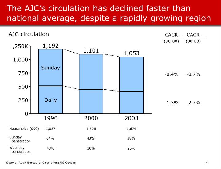 The AJC's circulation has declined faster than national average, despite a rapidly growing region