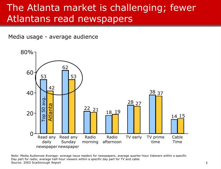 The Atlanta market is challenging; fewer Atlantans read newspapers