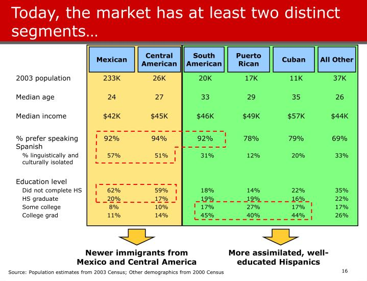 Today, the market has at least two distinct segments…