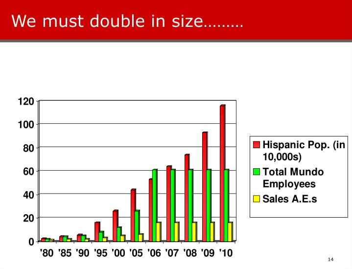 We must double in size………