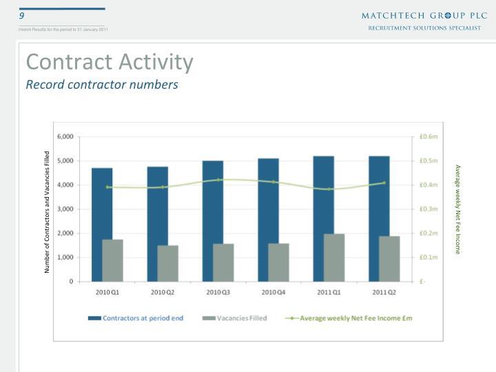 Contract Activity