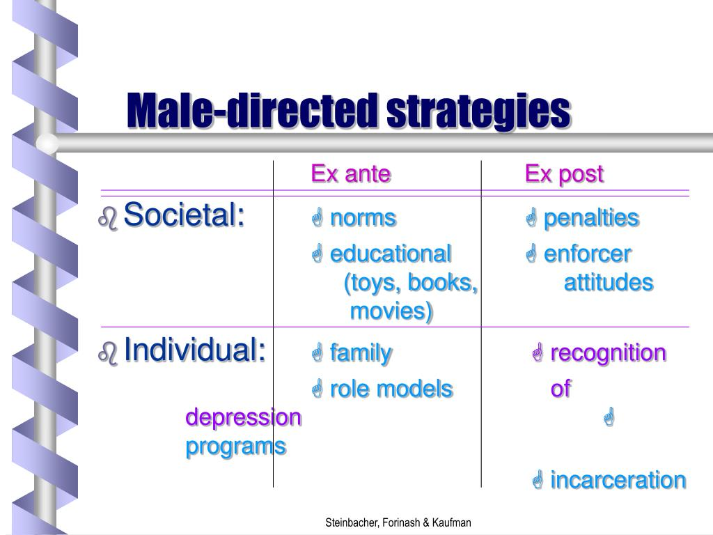 Male-directed strategies