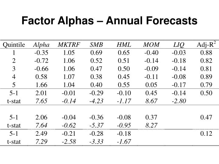Factor Alphas – Annual Forecasts