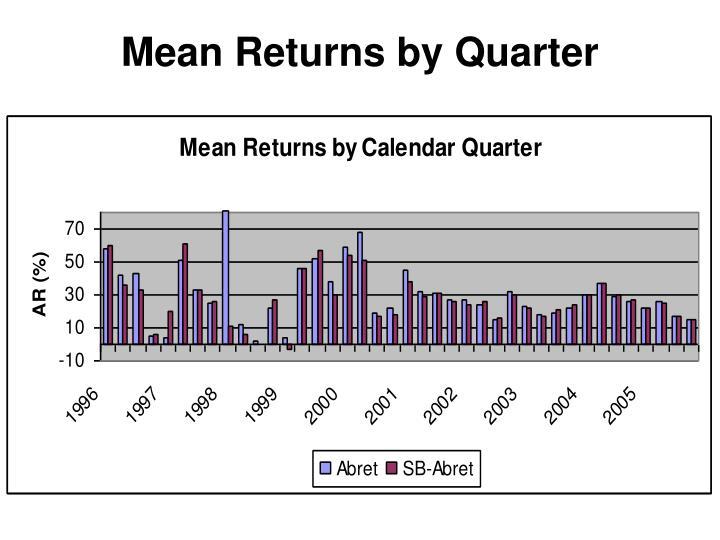 Mean Returns by Quarter