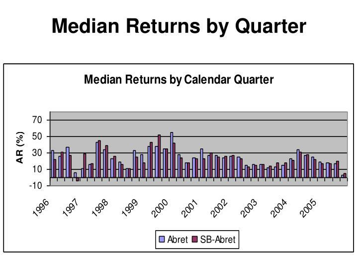 Median Returns by Quarter