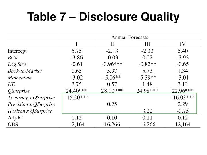 Table 7 – Disclosure Quality