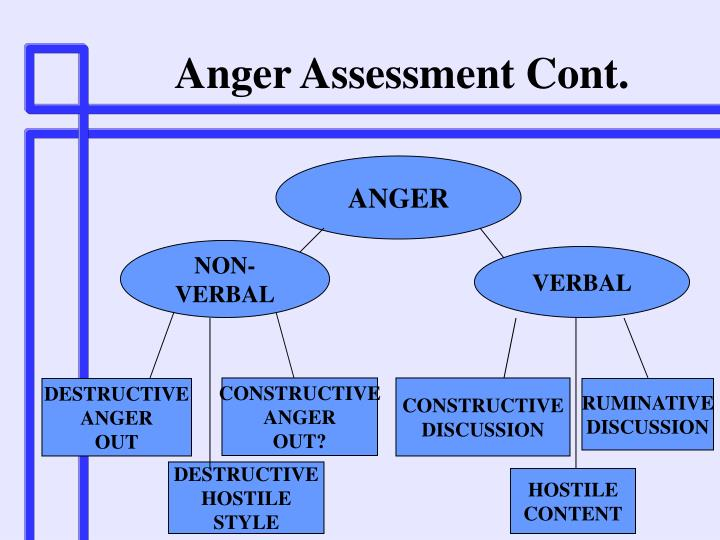 Anger Assessment Cont.