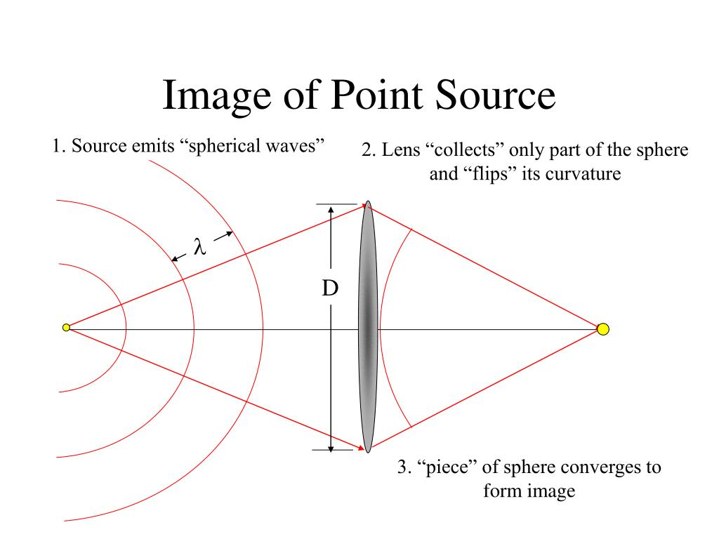 Image of Point Source