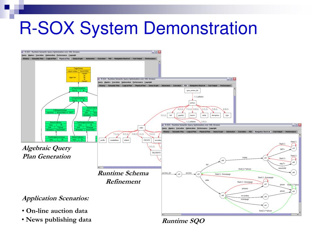 R-SOX System Demonstration