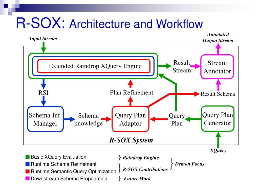 R-SOX: