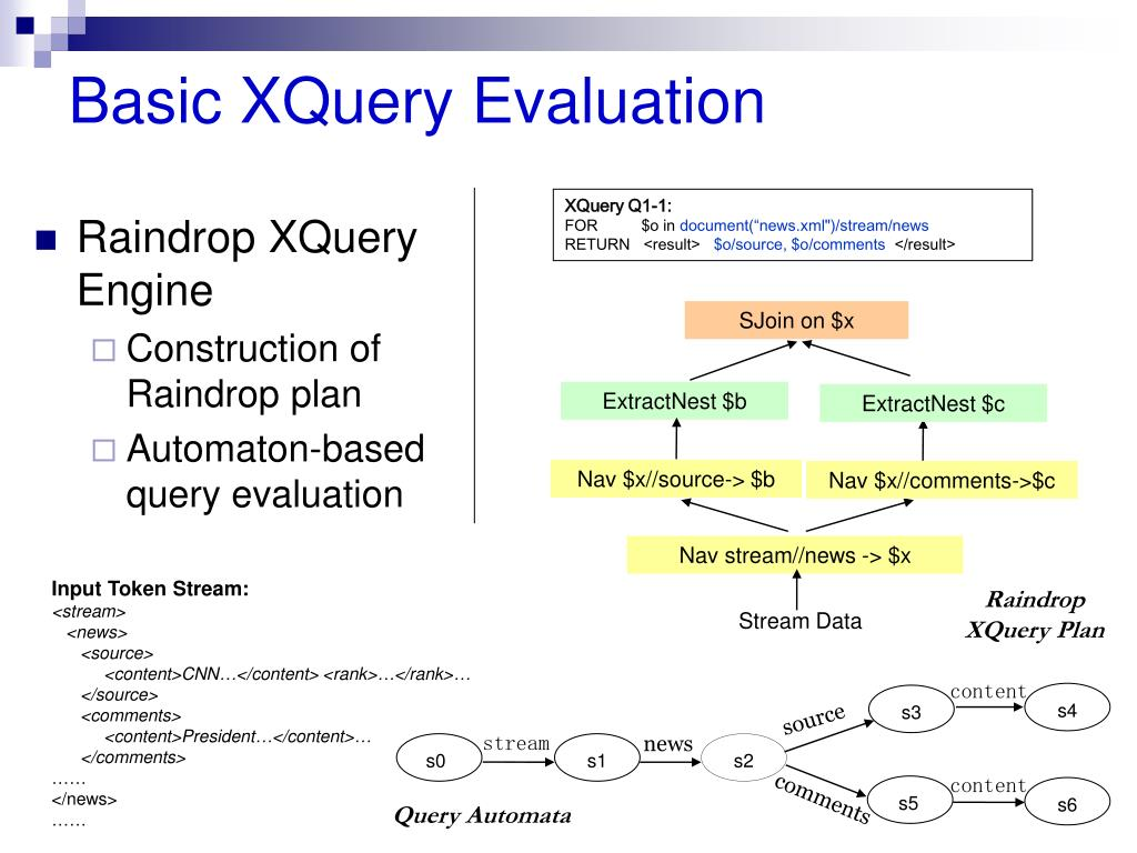 Basic XQuery Evaluation