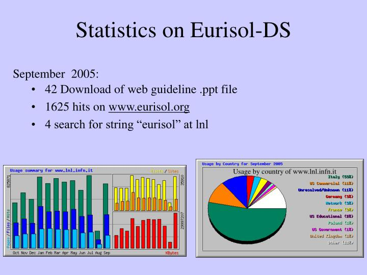 Statistics on eurisol ds