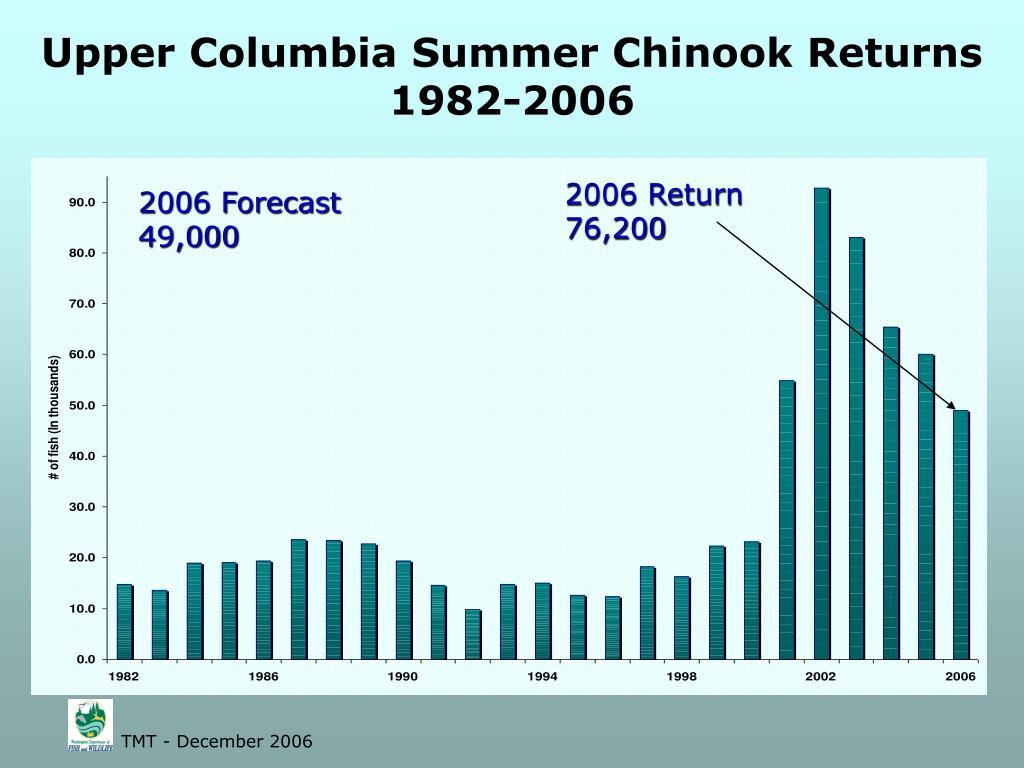 Upper Columbia Summer Chinook Returns