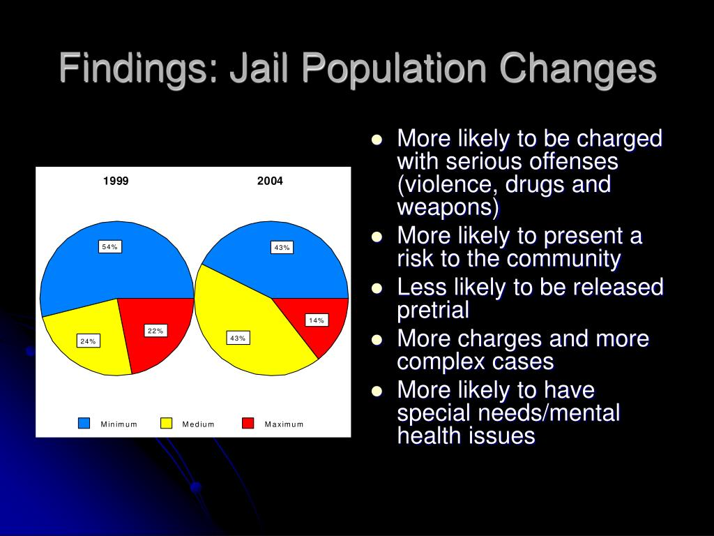 Findings: Jail Population Changes