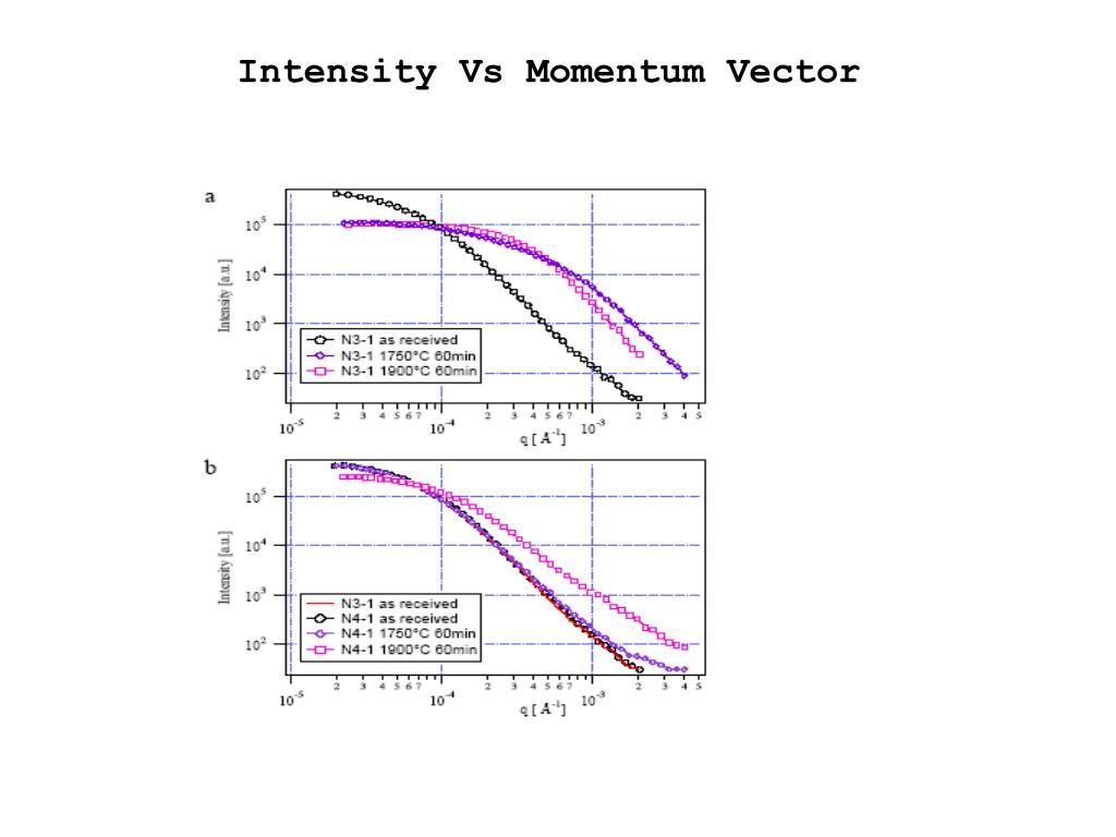 Intensity Vs Momentum Vector