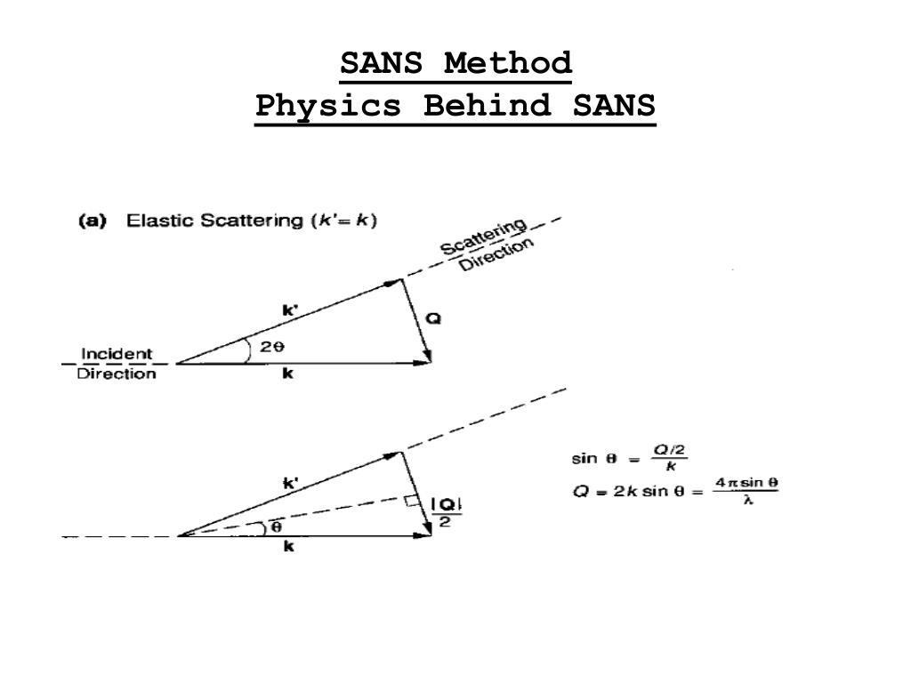 SANS Method