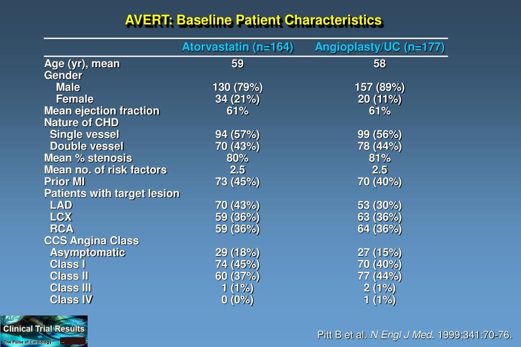 AVERT: Baseline Patient Characteristics
