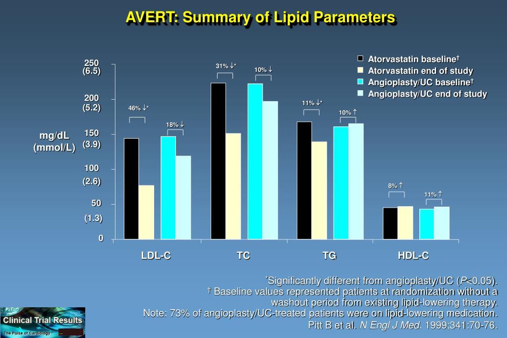 AVERT: Summary of Lipid Parameters