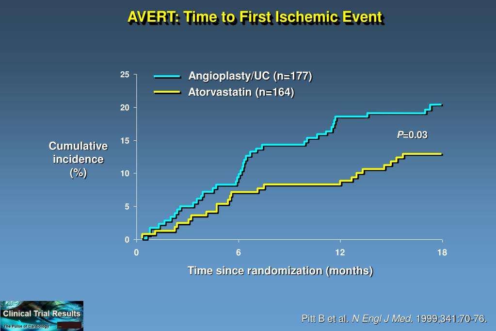 AVERT: Time to First Ischemic Event