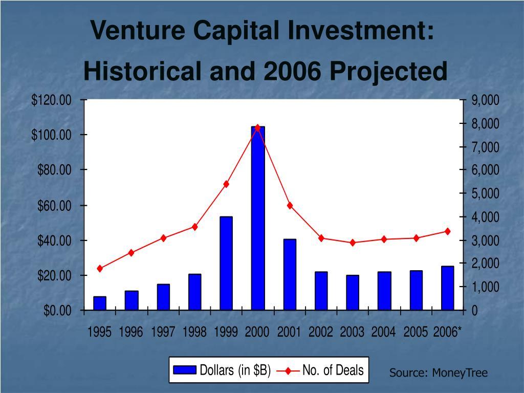 Venture Capital Investment:
