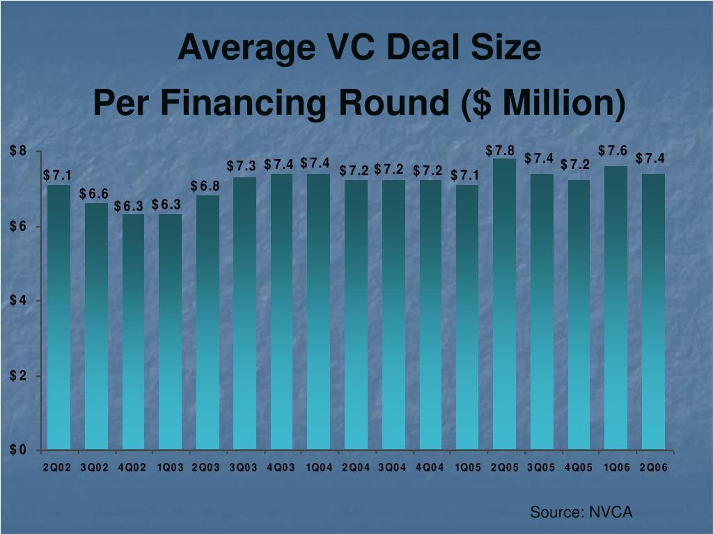 Average VC Deal Size