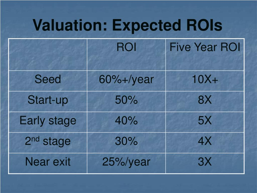 Valuation: Expected ROIs