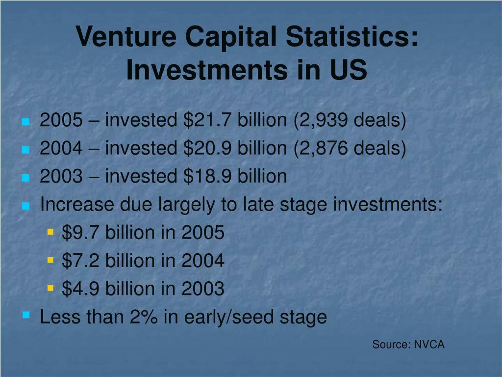 Venture Capital Statistics: Investments in US