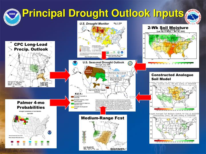 Principal Drought Outlook Inputs