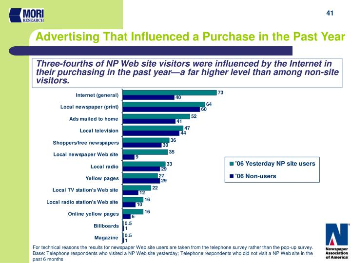 Three-fourths of NP Web site visitors were influenced by the Internet in their purchasing in the past year—a far higher level than among non-site visitors.