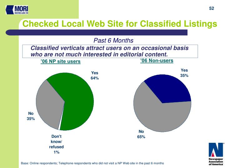 Checked Local Web Site for Classified Listings