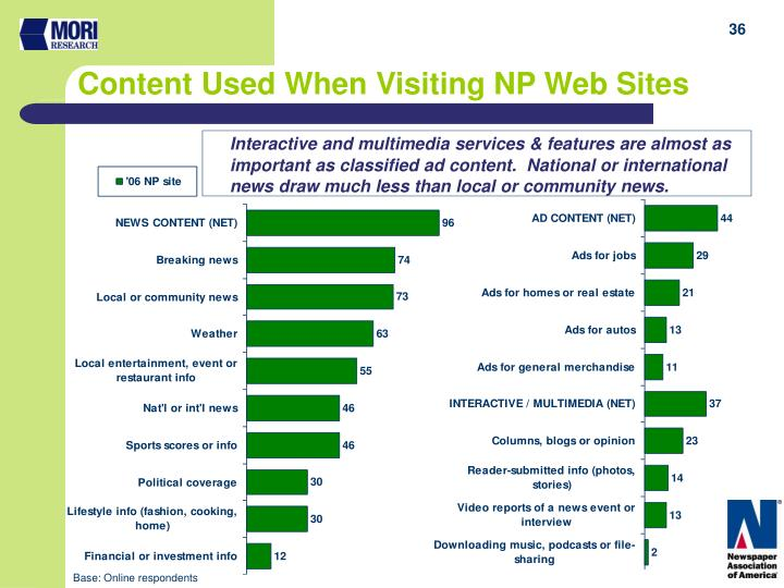 Content Used When Visiting NP Web Sites