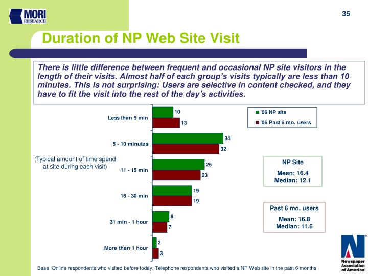 There is little difference between frequent and occasional NP site visitors in the length of their visits. Almost half of each group's visits typically are less than 10 minutes. This is not surprising: Users are selective in content checked, and they have to fit the visit into the rest of the day's activities.