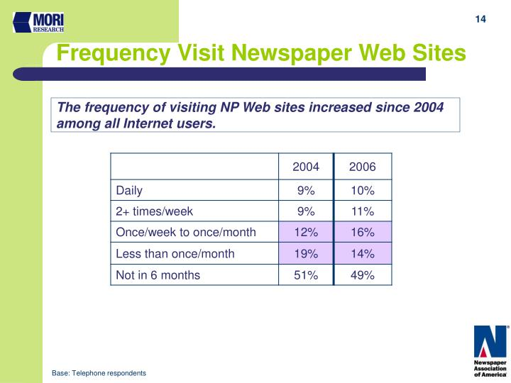 Frequency Visit Newspaper Web Sites