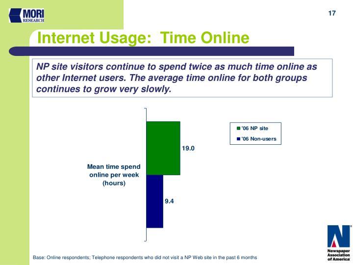 Internet Usage:  Time Online