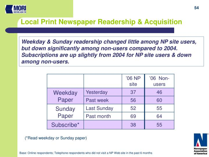 Weekday & Sunday readership changed little among NP site users, but down significantly among non-users compared to 2004.  Subscriptions are up slightly from 2004 for NP site users & down among non-users.