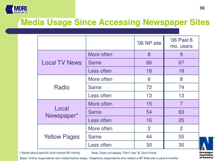 Media Usage Since Accessing Newspaper Sites