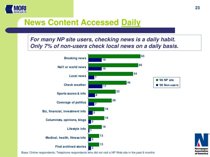 News Content Accessed