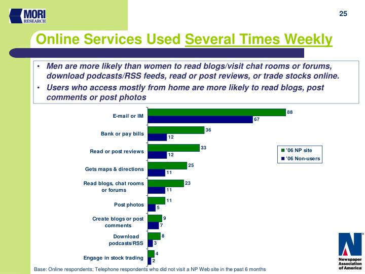 Online Services Used