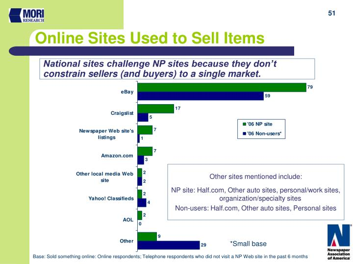 Online Sites Used to Sell Items