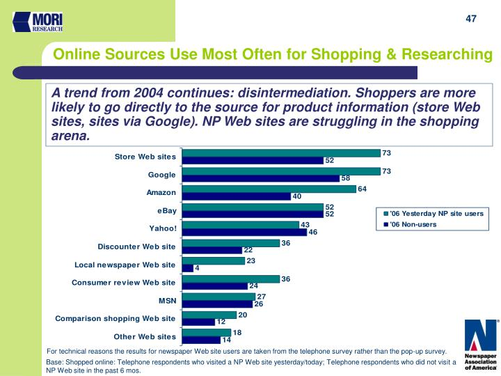 Online Sources Use Most Often for Shopping & Researching
