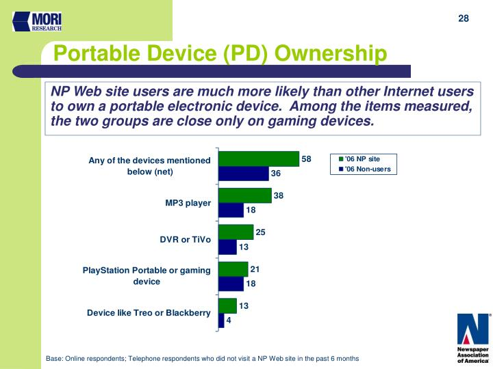 NP Web site users are much more likely than other Internet users  to own a portable electronic device.  Among the items measured, the two groups are close only on gaming devices.