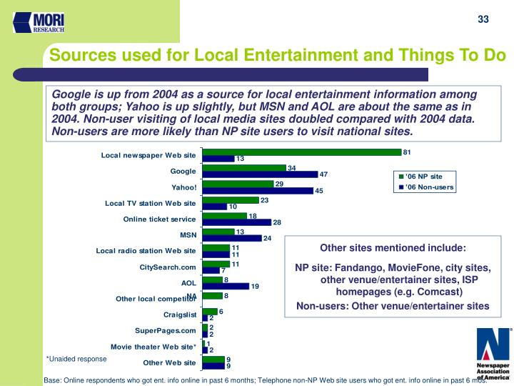 Google is up from 2004 as a source for local entertainment information among both groups; Yahoo is up slightly, but MSN and AOL are about the same as in 2004. Non-user visiting of local media sites doubled compared with 2004 data. Non-users are more likely than NP site users to visit national sites.
