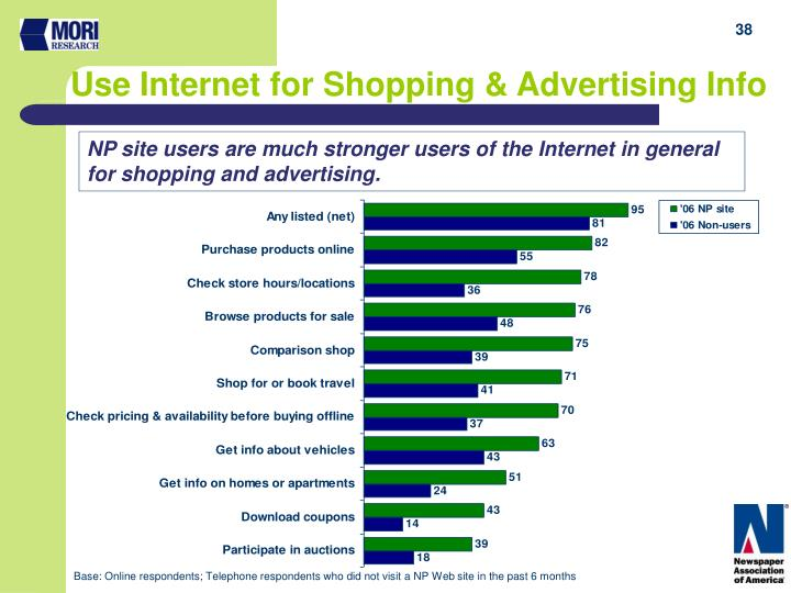 Use Internet for Shopping & Advertising Info