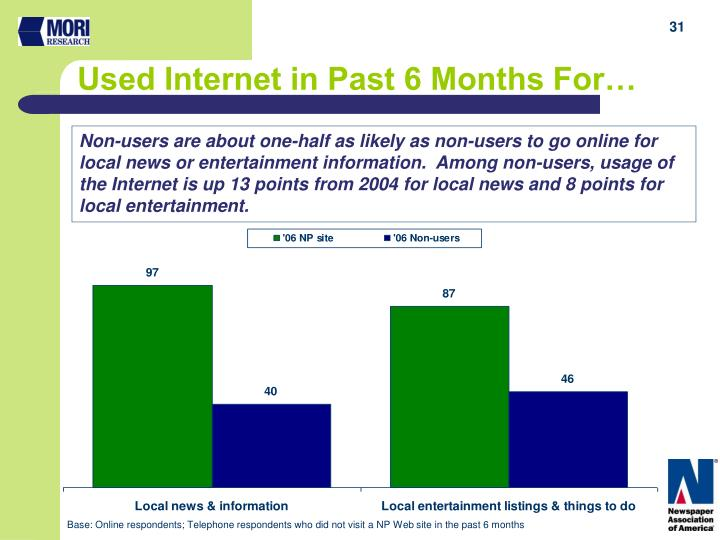 Used Internet in Past 6 Months For…