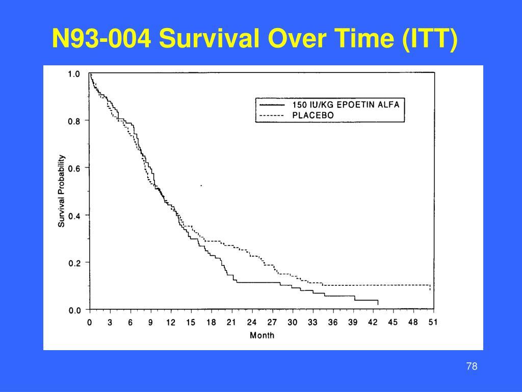 N93-004 Survival Over Time (ITT)