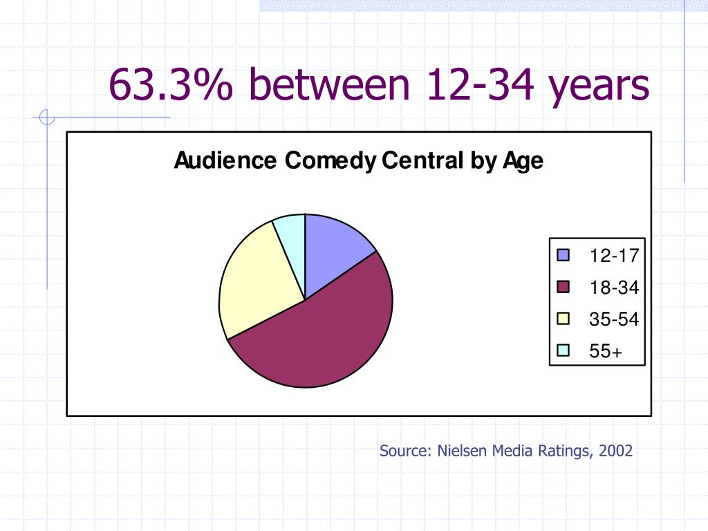 63.3% between 12-34 years