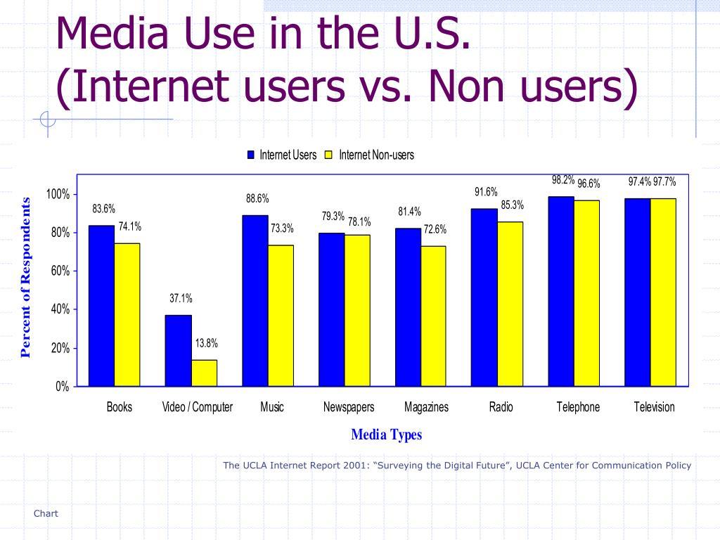 Media Use in the U.S. (Internet users vs. Non users)