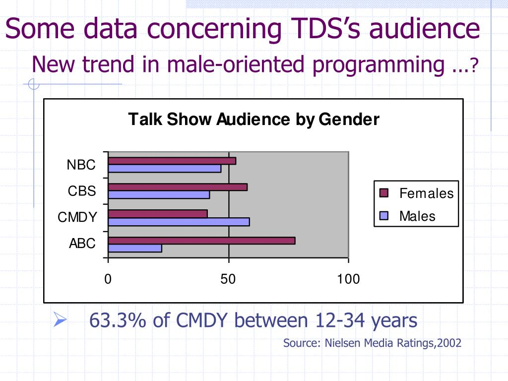 Some data concerning TDS's audience